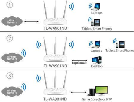 tl-wa901nd-tplink-wifi.jpg